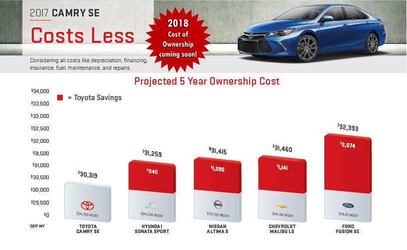toyota cost of capital This guide is composed of toyota's required maintenance and recommendations made by the dealer based on local repair and driving conditions please consult with your service advisor as certain maintenance procedures may vary by model year and make.